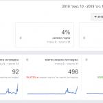 נתונים מעמוד הפייסבוק של איילת שקד